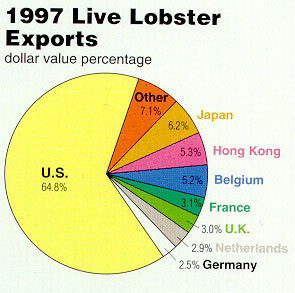 Information on live, or processed canadian atlantic lobster contact